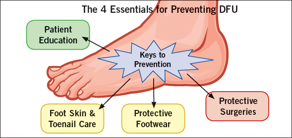 DIABETES AND FOOT CARE Image